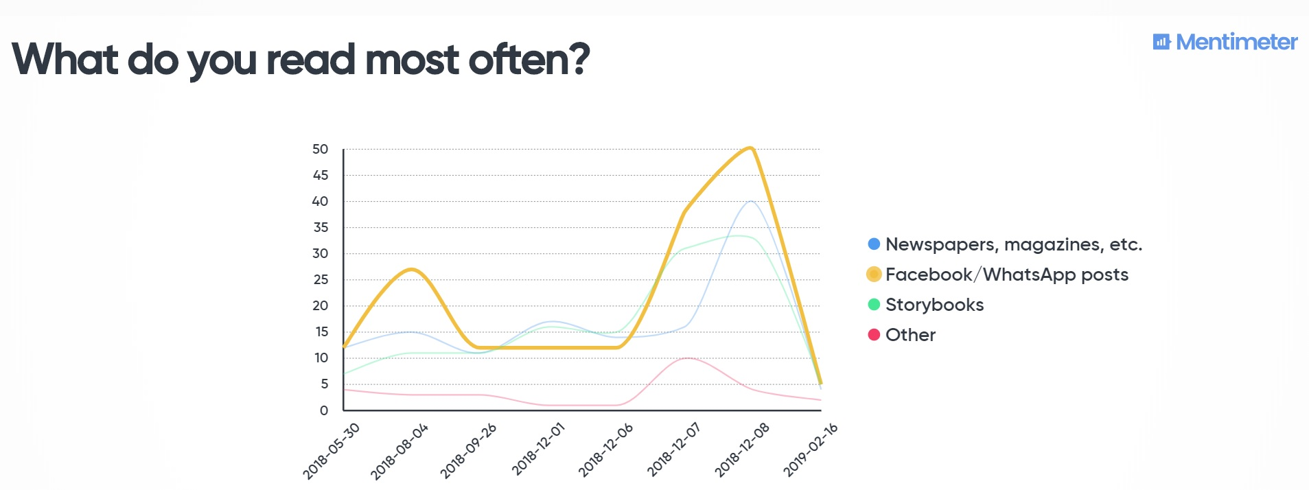 Combined data - what do you read most often? Facebook/WhatsApp wins by a narrow margin